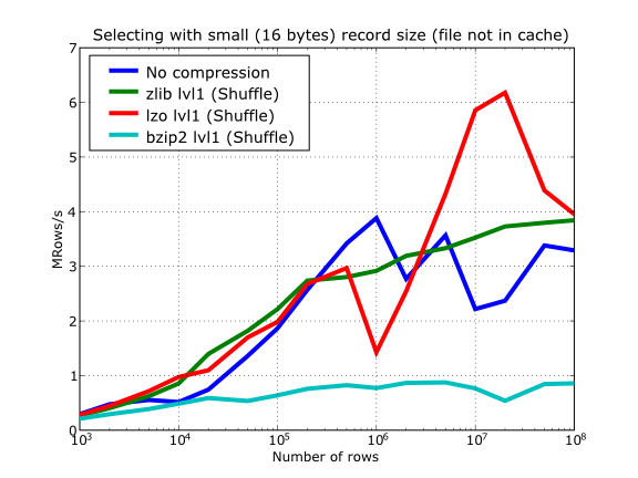 ../_images/compressed-select-nocache-shuffle-only.png