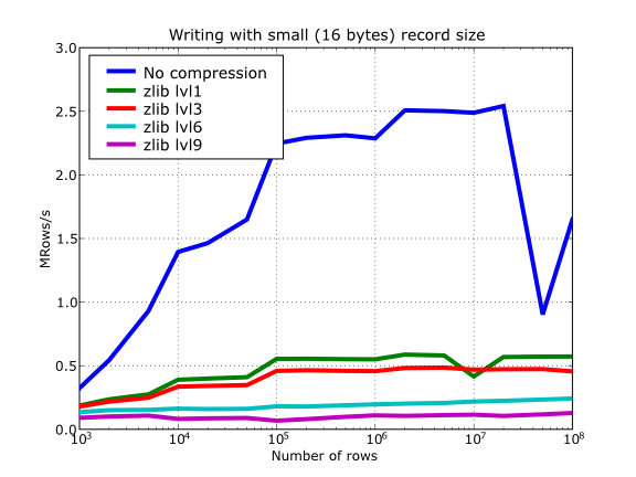 ../_images/compressed-writing-zlib.png