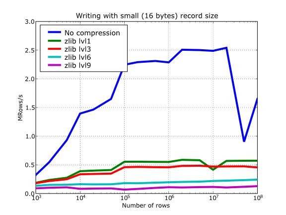 Optimization tips — PyTables 3 5 2 documentation